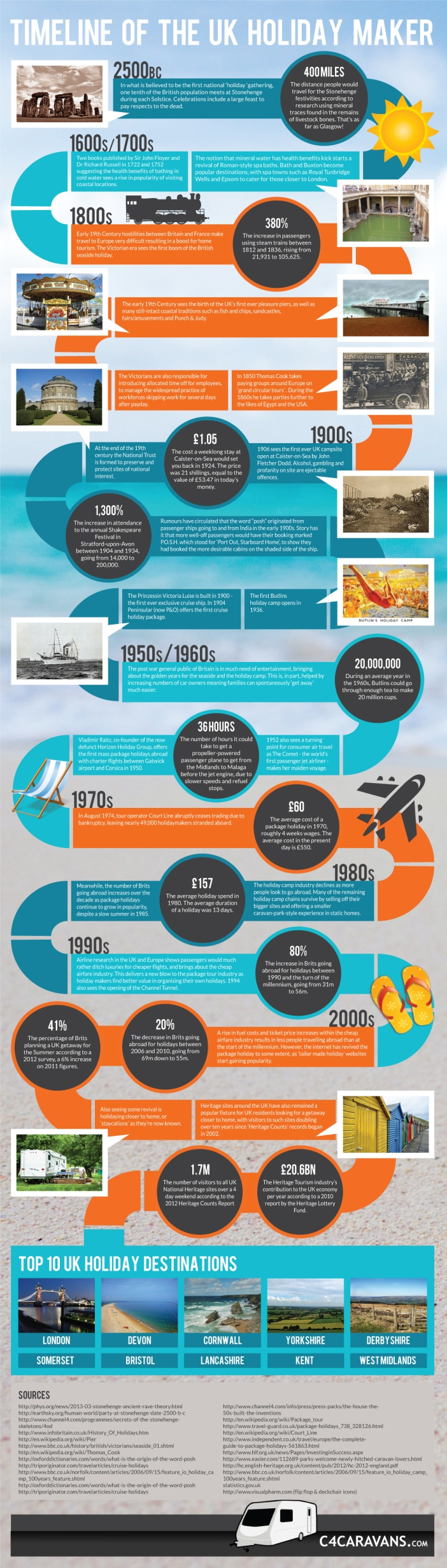 History of the UK Hoilday Maker Infograpic